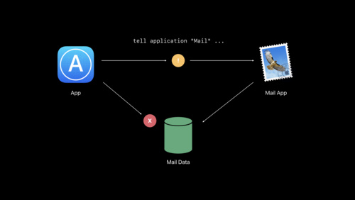 Your Apps and the Future of macOS Security