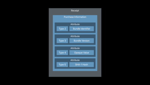 Best Practices and What's New with In-App Purchases