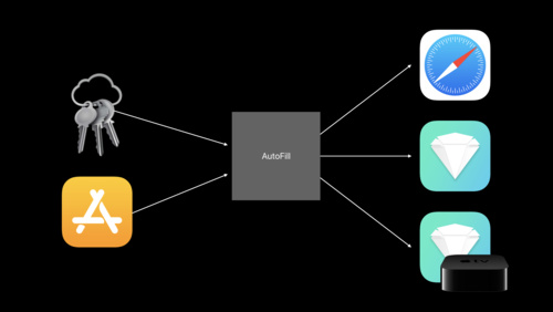 Implementing AutoFill Credential Provider Extensions