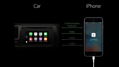 Developing CarPlay Systems, Part 1