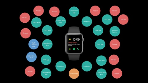 Architecting for Performance on watchOS 3