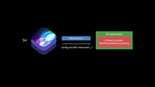 Extending Your Apps with SiriKit