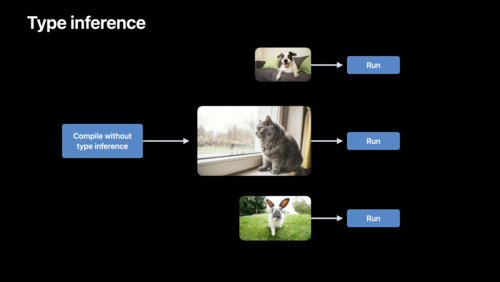 Accelerate machine learning with Metal Performance Shaders Graph
