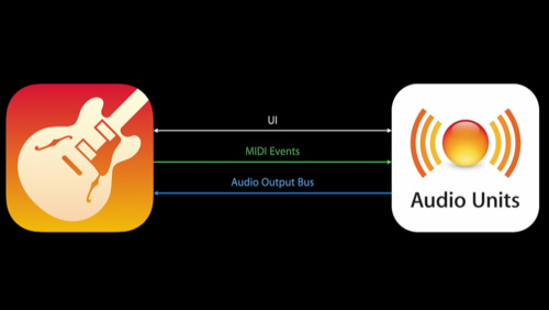 Audio Unit Extensions