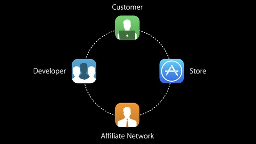 Affiliate Tools for App Developers