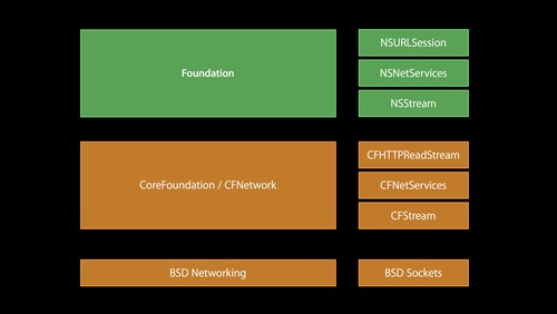 What's New in Foundation Networking