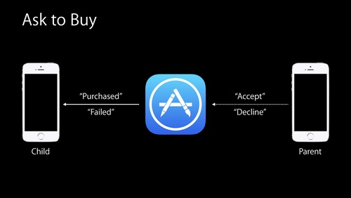 Designing a Great In-App Purchase Experience