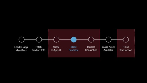 Optimizing In-App Purchases