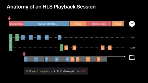 Measuring and Optimizing HLS Performance - WWDC 2018 - Videos
