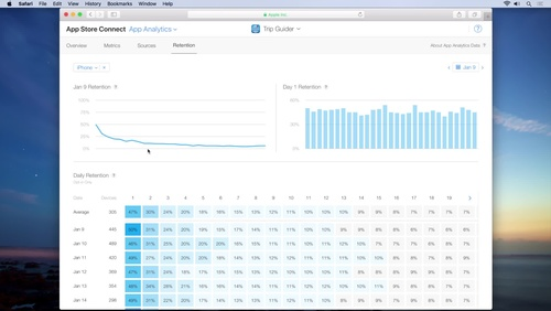 App Analytics Retention