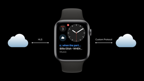 Streaming Audio on watchOS 6