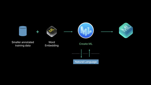Machine Learning and Vision - Videos - Apple Developer