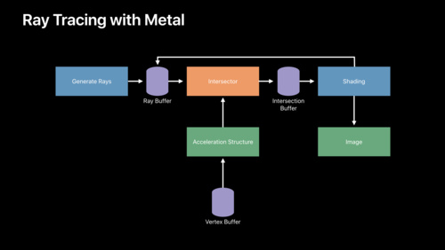 Ray Tracing with Metal