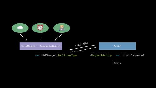 Integrating SwiftUI