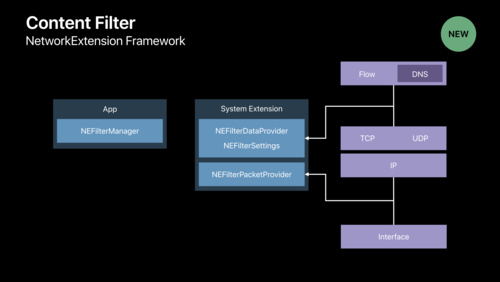 Network Extensions for the Modern Mac