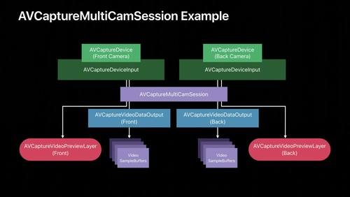 Introducing Multi-Camera Capture for iOS
