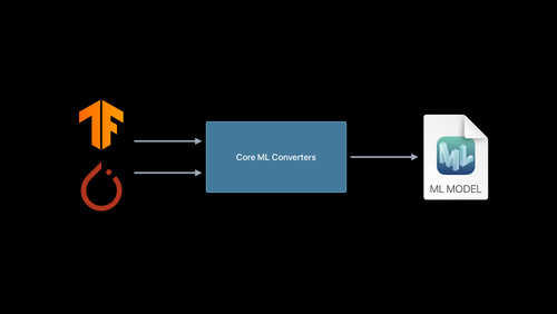 Get models on device using Core ML Converters