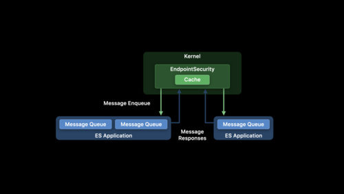 Build an Endpoint Security app