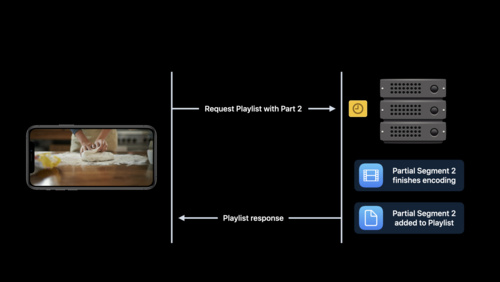 Reduce latency with HLS Blocking Playlist Reload