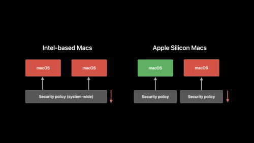 Explore the new system architecture of Apple Silicon Macs