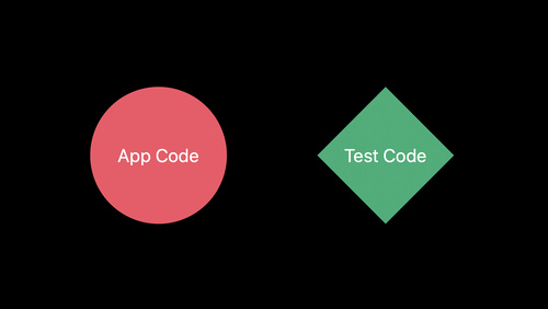 Engineering for Testability