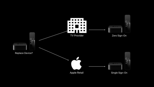 Apple TV Set Top Box APIs